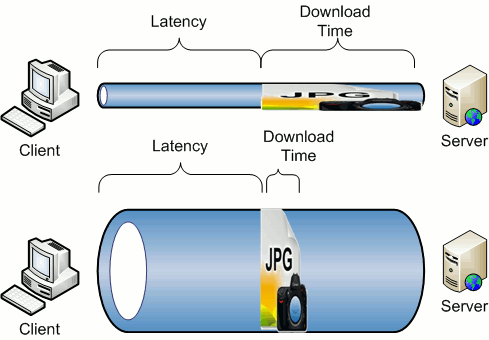 Bandwidth, Latency, and the
