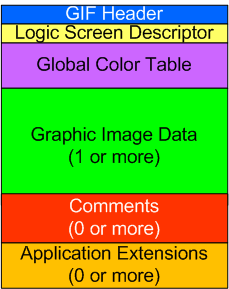 GIF File Format Structure