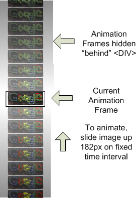 Diagram of how filmstrip animation works