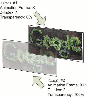 Fading animation effect explained