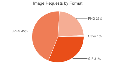 Usage of Image formats as of 4/2012