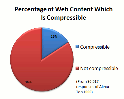 Pie Chart of compressible content
