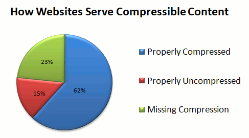 how compressible content is served