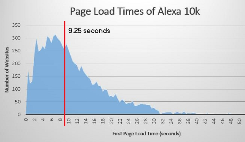 Average 10k Time >> Top Alexa Sites Averaging 9 5 Seconds Page Load Time Zoompf Web