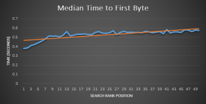 moz-time-to-first-byte