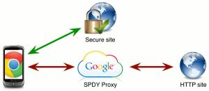 spdy-proxy