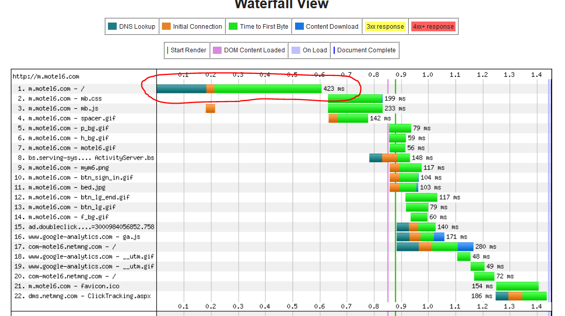 XRay Your Website Performance A Beginners Guide to Waterfall – Waterfall Chart