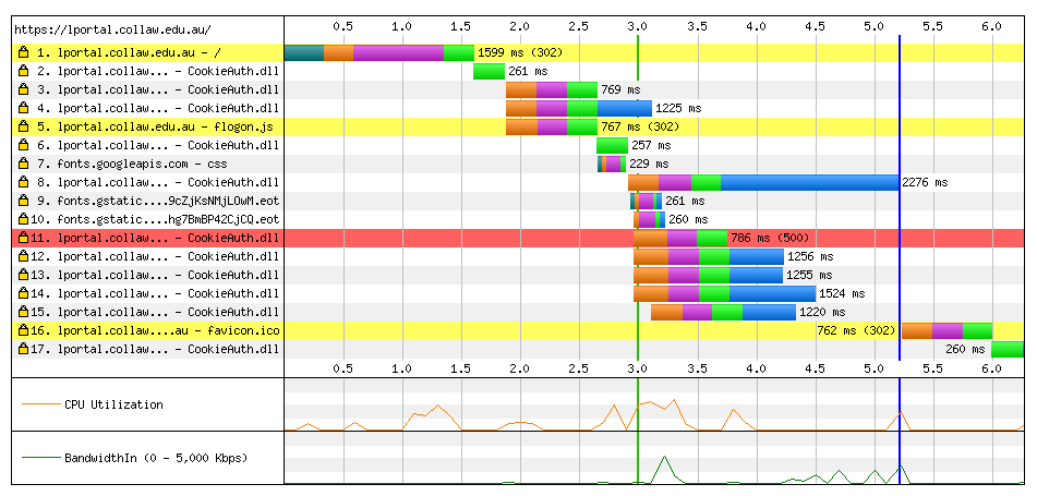 Ssl Performance Diary 4 Optimizing The Tls Handshake Zoompf Web